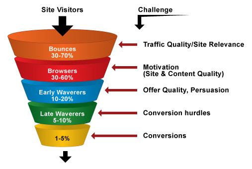 Conversion-Rate-Optimization-Funnel