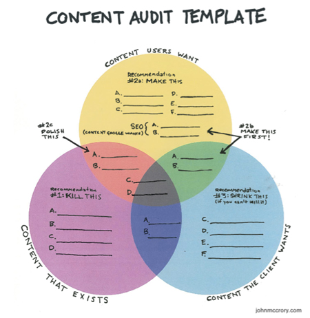 content-audit-john-mccrory