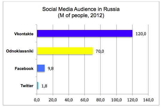 social-media-audience-in-russia.png