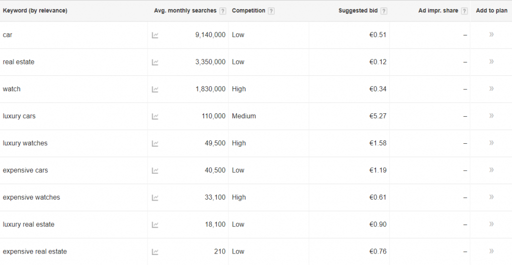 Luxury adwords results from Relevance testing
